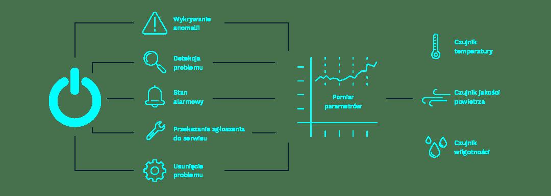 Monitoring parametrów środowiskowych