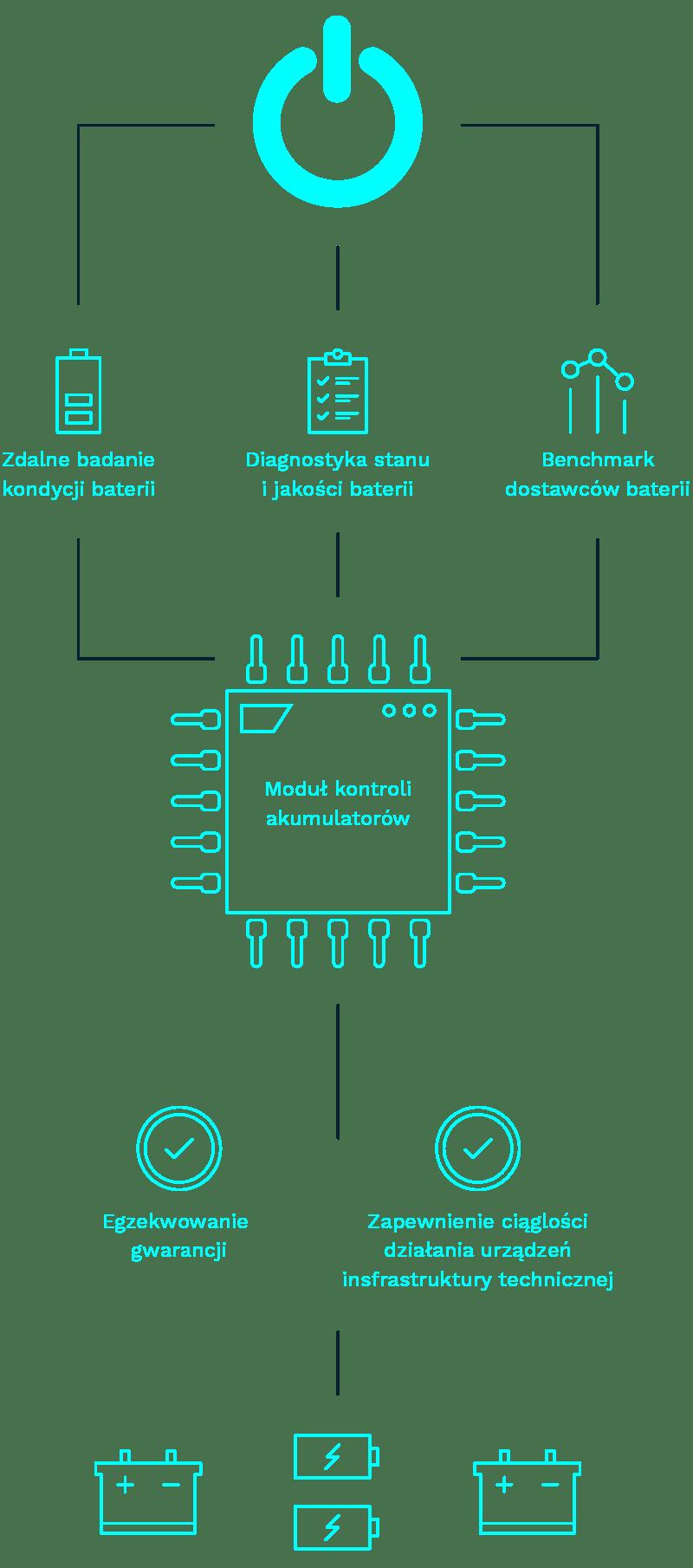Monitorowanie pracy i stanu akumulatorów